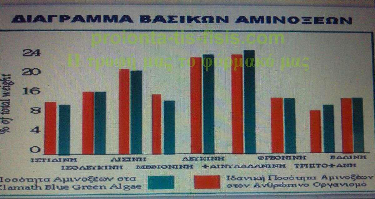 Δείτε τα βασικά αμινοξέα, που χρειάζεται ο άνθρωπος με κόκκινο χρώμα και συγκρίνετε με το πράσινο που διαθέτουν τα A.F.A !!