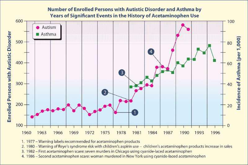 aftismos-astheneia-i-dilitiriasi-panadol