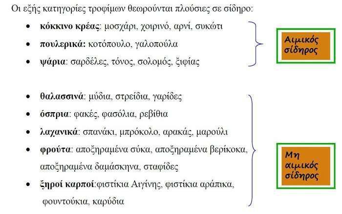 sidiropeniki-anaimia-diatrofi-kai-votana