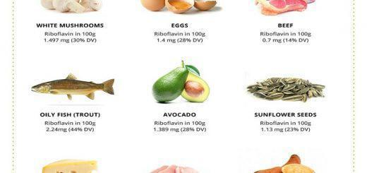 vitamini-b5-i-pantotheniko-oxy-ofeli-hriseis-piges-epiptoseis-elleipsis