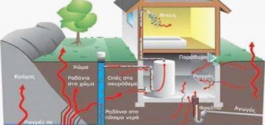 radonio-mia-apeili-mesa-sto-spiti-mas-methodoi-antimetopisis